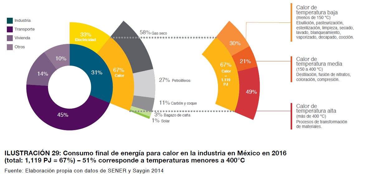 2solarpayback_calor en industria