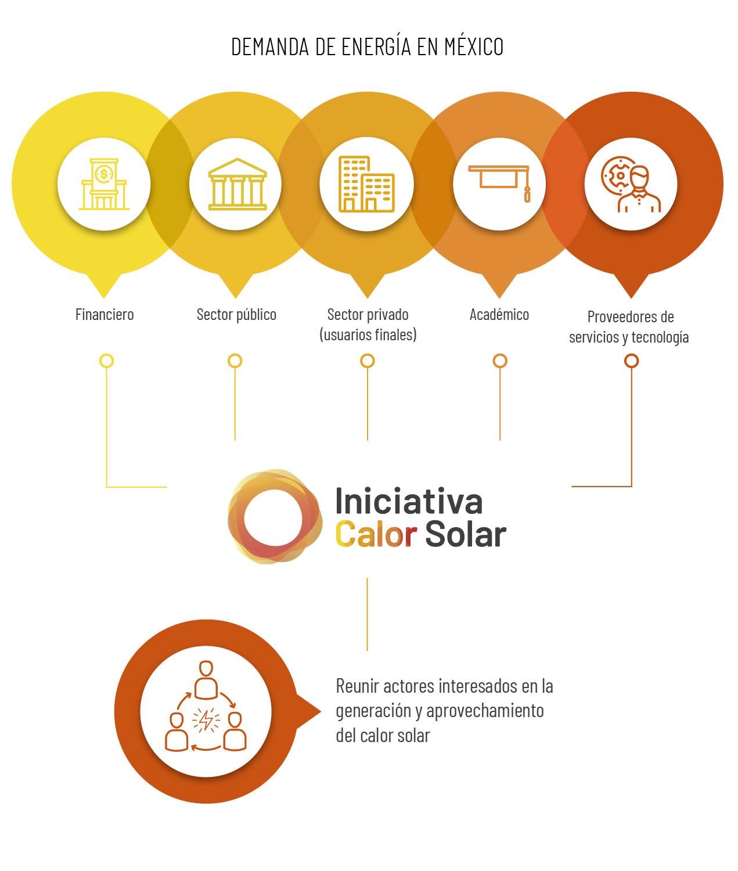 Calor_Solar_1actores_iniciativa_objetivo_principal_1